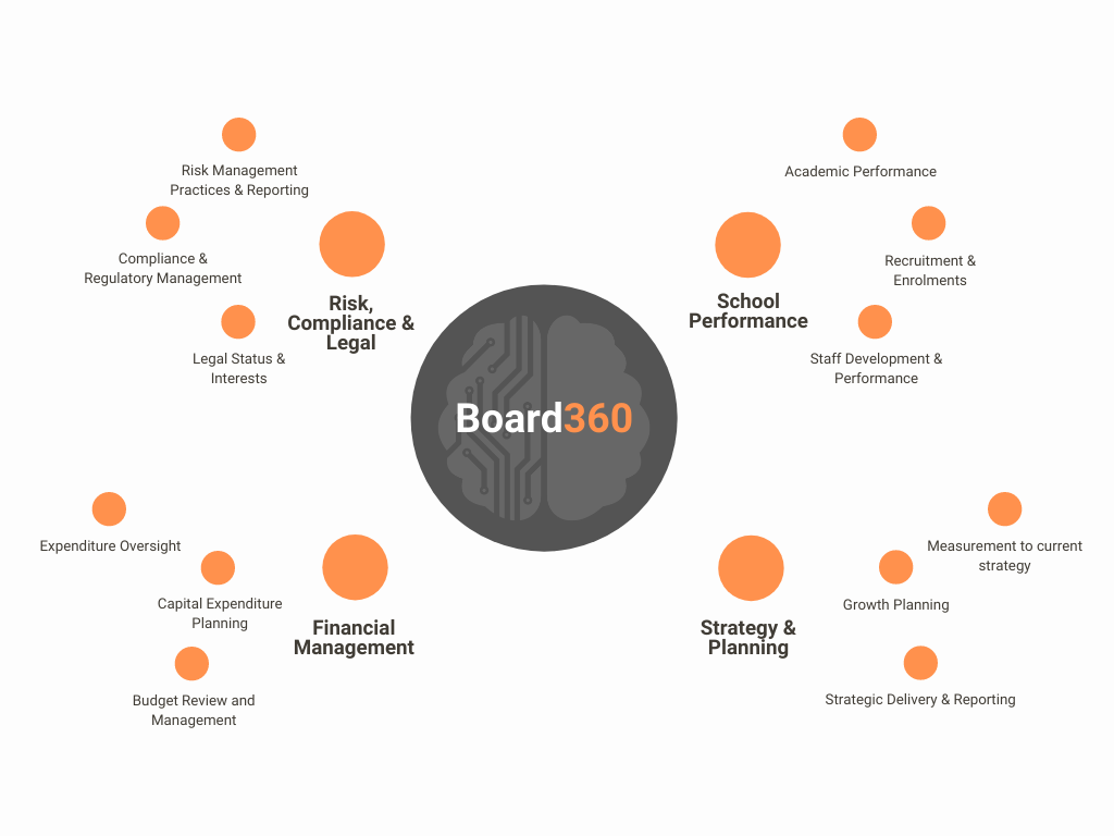 Board360 - Unify all your Institutions Data